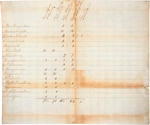 Tally of Electoral Votes for the 1800 Presidential Election (Source: NationalArchives.gov)